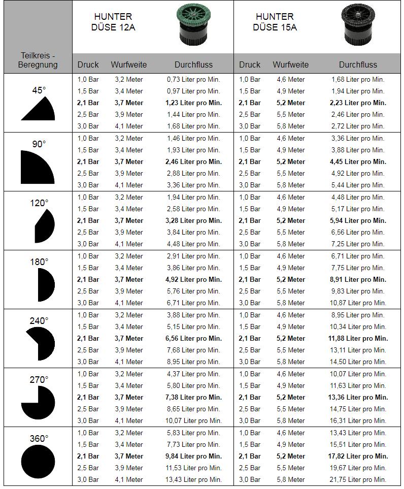 12a-15a-hunter-regner-duesen