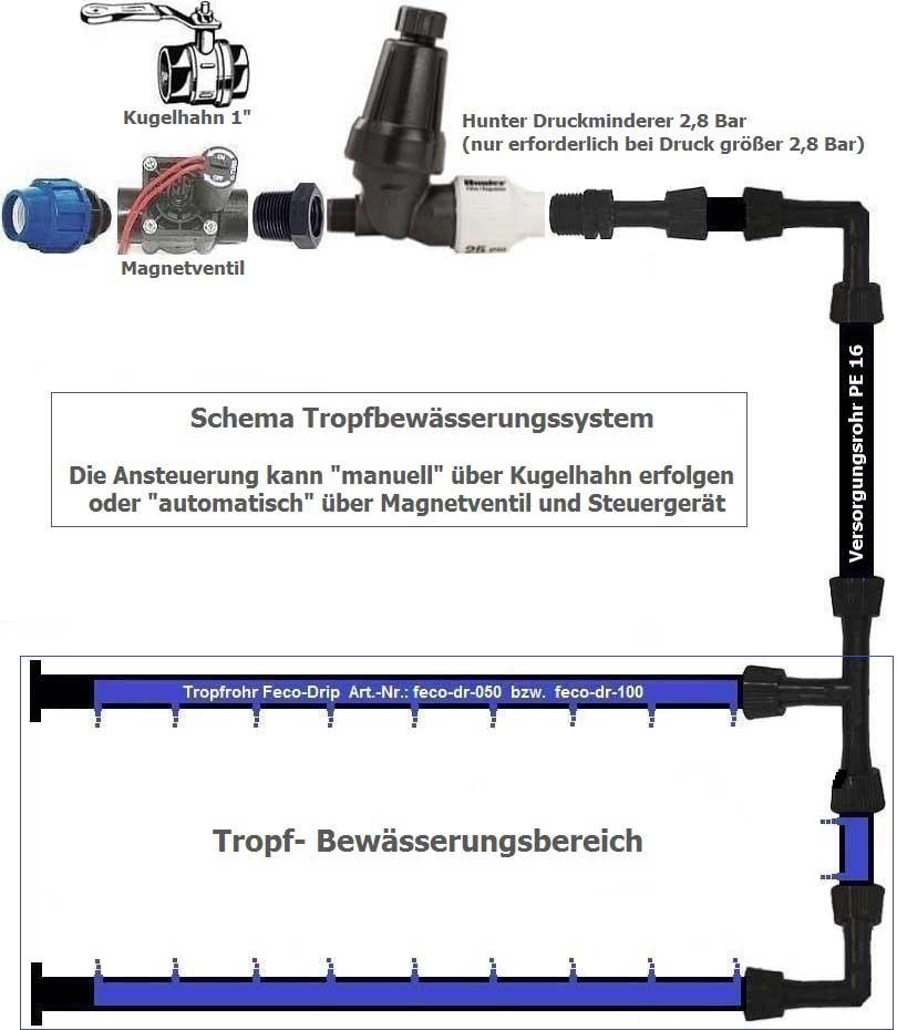 tropfbewaesserung-system-unterirdisch