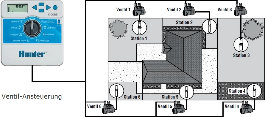hunter-steuergeraet-anschluss-ventile